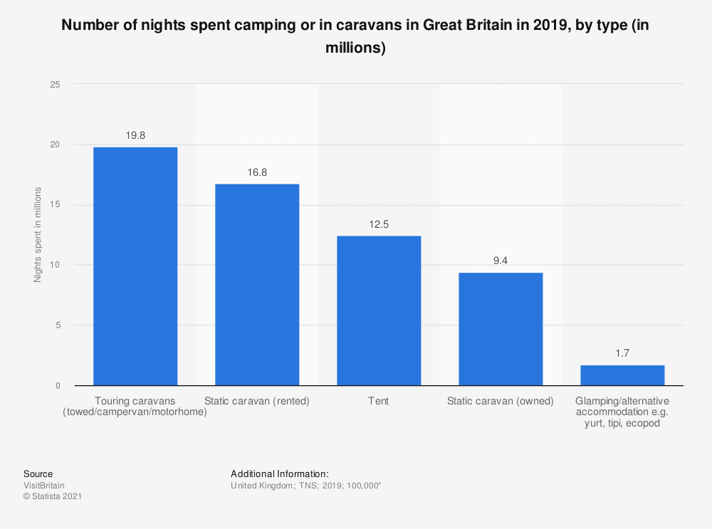 Statistic: Number of nights spent camping or in caravans in Great Britain in 2017, by type (in millions) | Statista