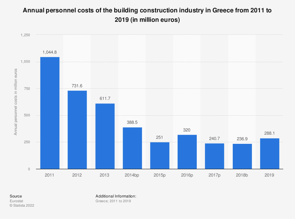 Statistic: Annual personnel costs of the building construction industry in Greece from 2011 to 2017 (in million euros) | Statista