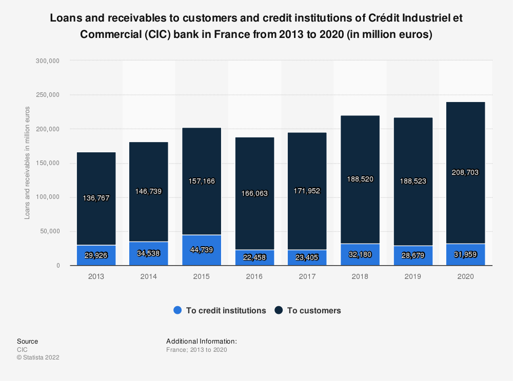 Statistic: Loans and receivables due from customers and credit institutions of Crédit Industriel et Commercial (CIC) bank in France from 2013 to 2017 (in million euros) | Statista