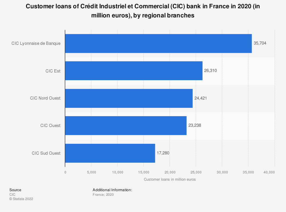Statistic: Customer loans of Crédit Industriel et Commercial (CIC) bank in France in 2016 (in million euros), by regional branches | Statista