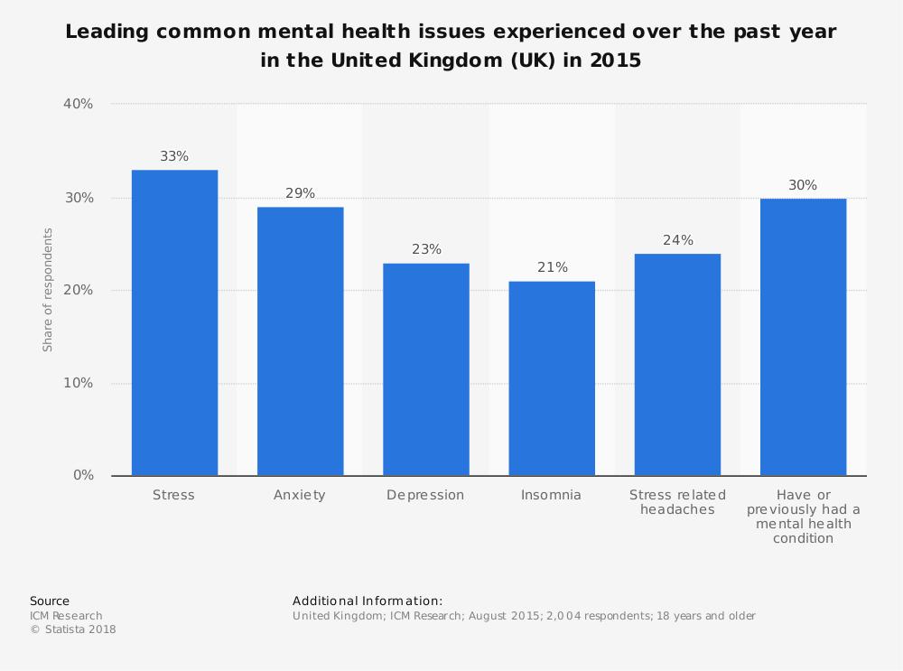 Statistic: Leading common mental health issues experienced over the past year in the United Kingdom (UK) in 2015 | Statista