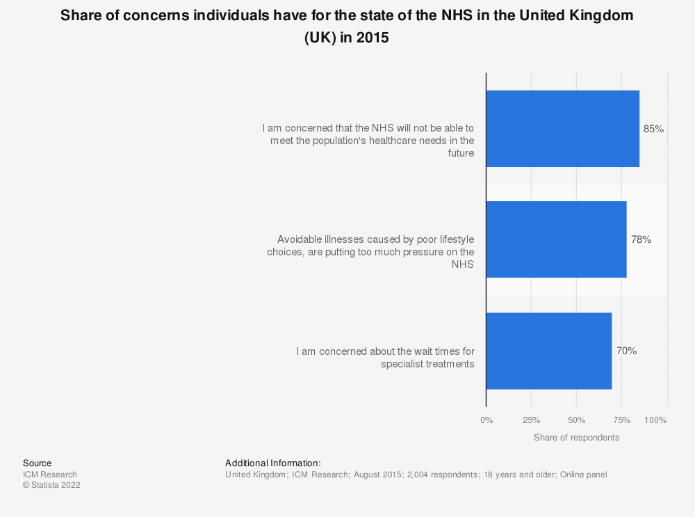 Statistic: Share of concerns individuals have for the state of the NHS in the United Kingdom (UK) in 2015 | Statista