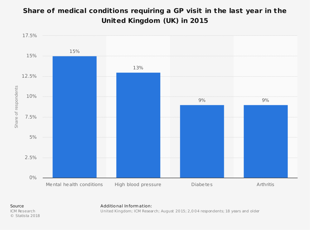 Statistic: Share of medical conditions requiring a GP visit in the last year in the United Kingdom (UK) in 2015 | Statista
