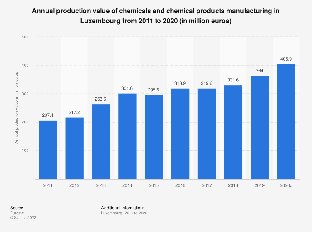 Statistic: Annual production value of chemicals and chemical products manufacturing in Luxembourg from 2008 to 2015 (in million euros) | Statista