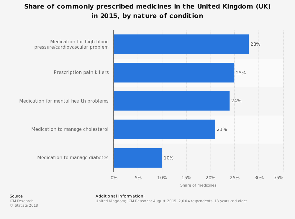 Statistic: Share of commonly prescribed medicines in the United Kingdom (UK) in 2015, by nature of condition | Statista