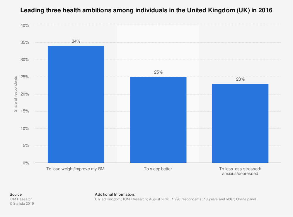 Statistic: Leading three health ambitions among individuals in the United Kingdom (UK) in 2016   Statista