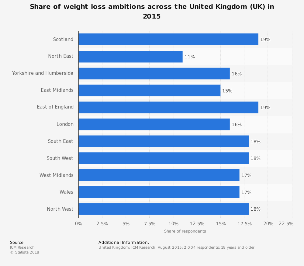 Statistic: Share of weight loss ambitions across the United Kingdom (UK) in 2015 | Statista