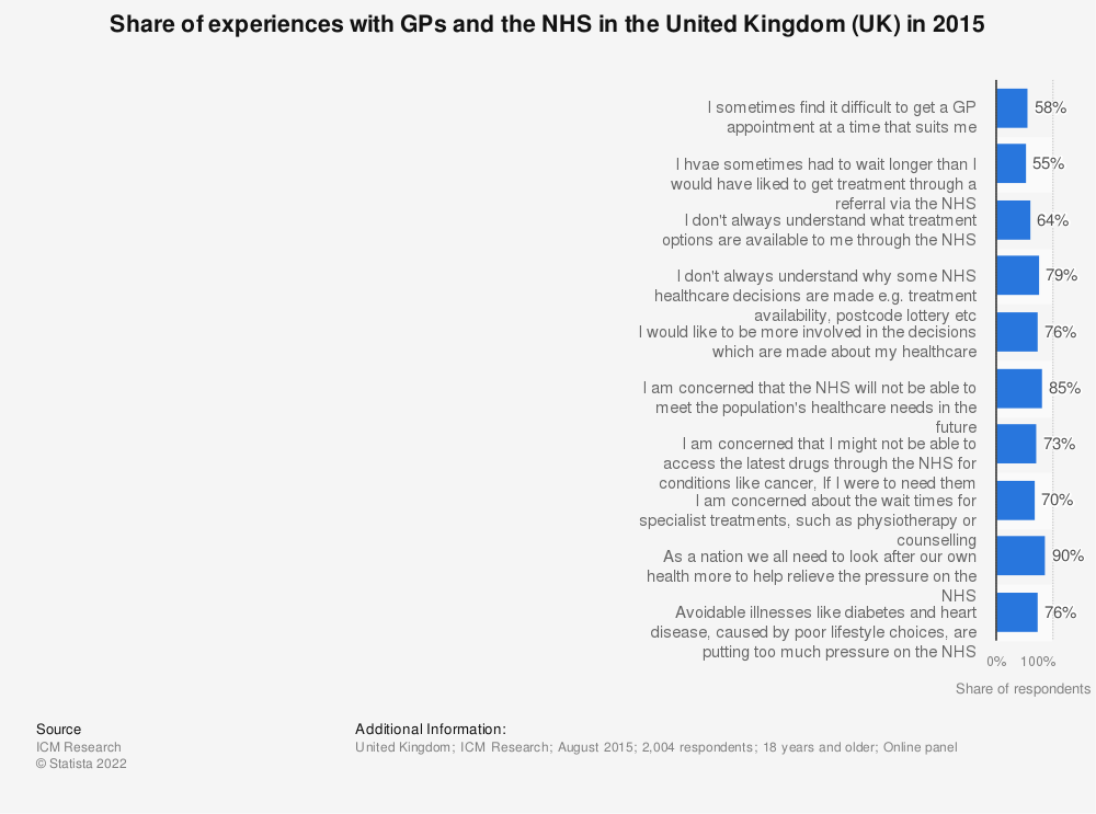 Statistic: Share of experiences with GPs and the NHS in the United Kingdom (UK) in 2015 | Statista