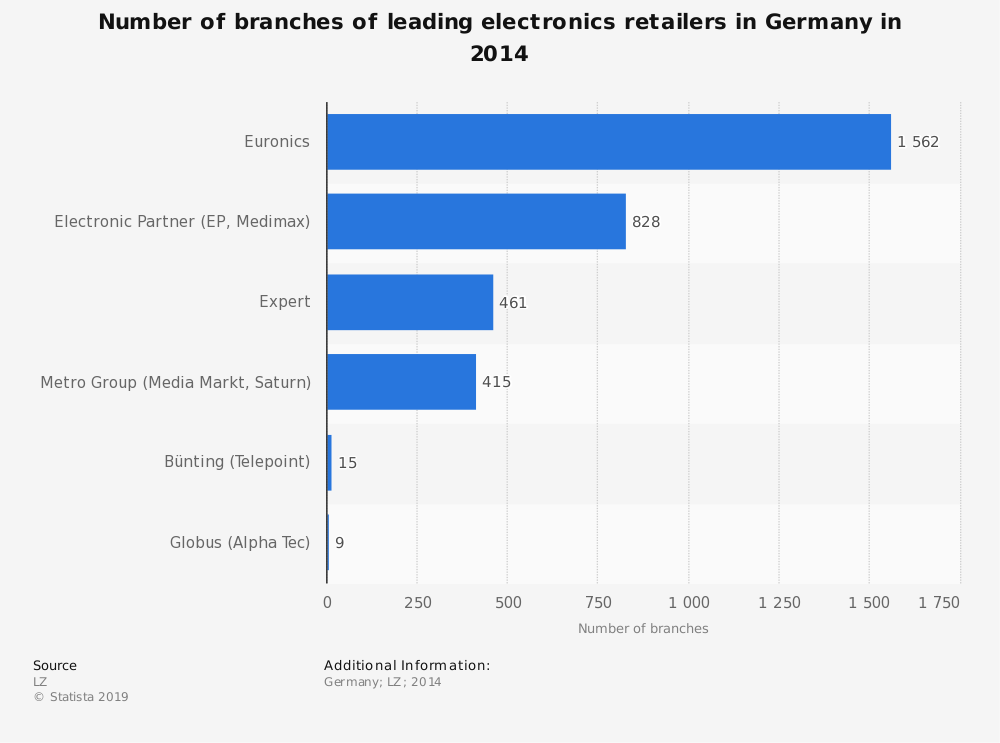 Statistic: Number of branches of leading electronics retailers in Germany in 2014 | Statista