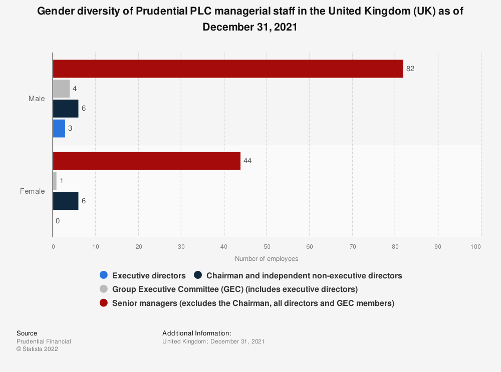 Statistic: Gender diversity of Prudential PLC managerial staff in the United Kingdom (UK) as of December 2019 | Statista