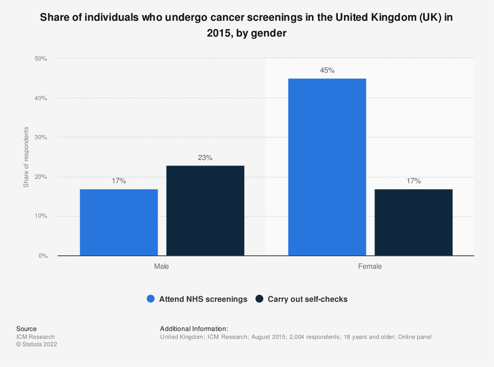 Statistic: Share of individuals who undergo cancer screenings in the United Kingdom (UK) in 2015, by gender | Statista