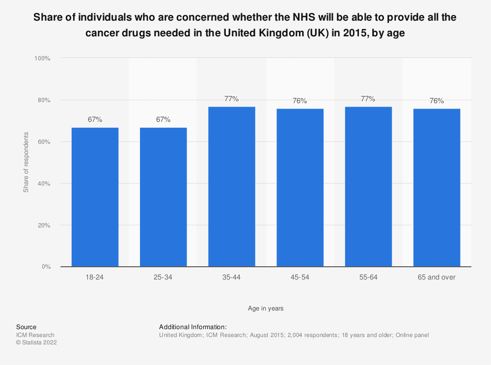 Statistic: Share of individuals who are concerned whether the NHS will be able to provide all the cancer drugs needed in the United Kingdom (UK) in 2015, by age | Statista