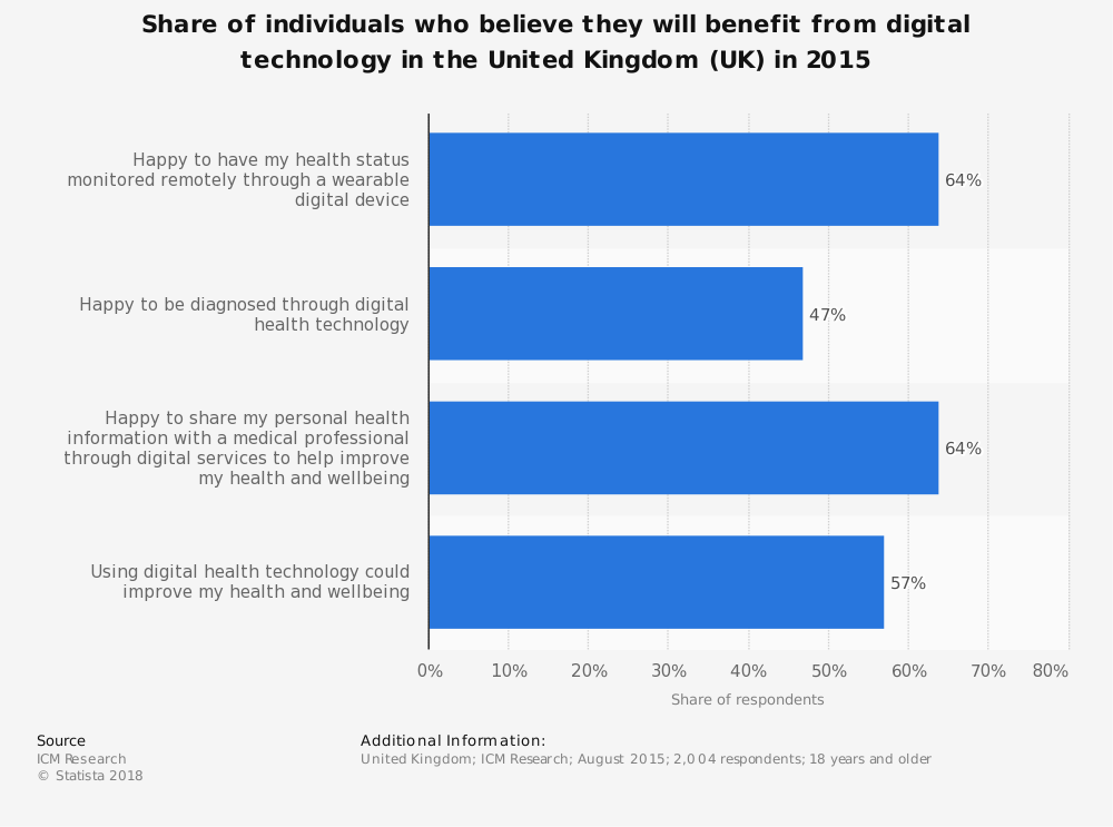 Statistic: Share of individuals who believe they will benefit from digital technology in the United Kingdom (UK) in 2015 | Statista