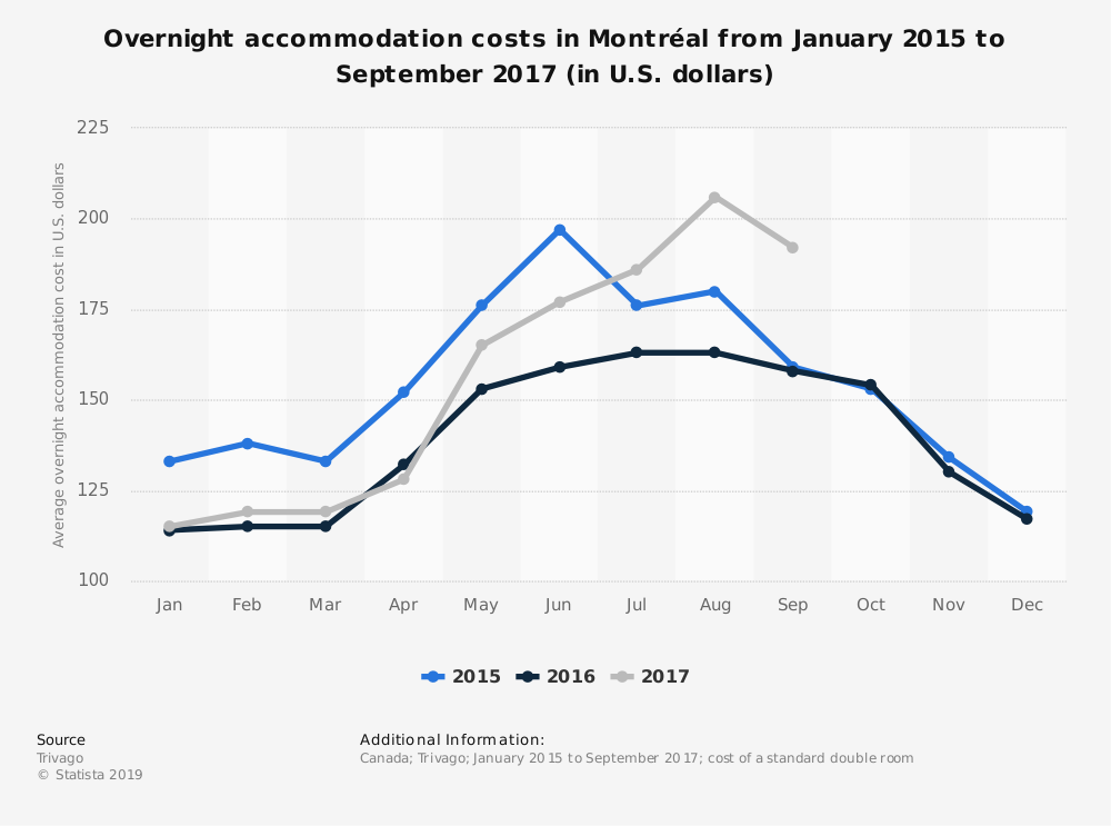 Statistic: Overnight accommodation costs in Montréal from January 2015 to September 2017 (in U.S. dollars) | Statista