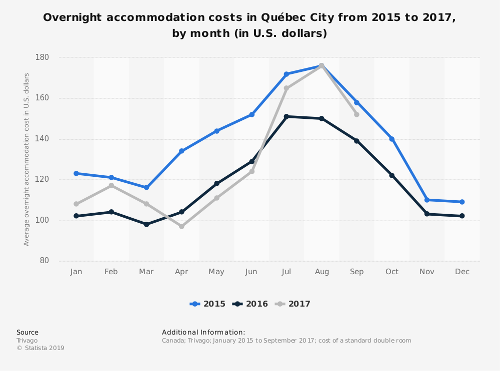 Statistic: Overnight accommodation costs in Québec City from 2015 to 2017, by month (in U.S. dollars) | Statista