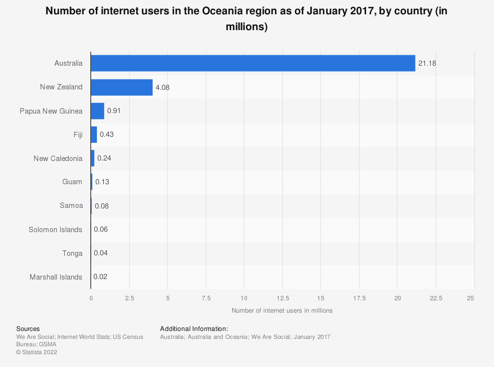 Statistic: Number of internet users in the Oceania region as of January 2017, by country (in millions) | Statista