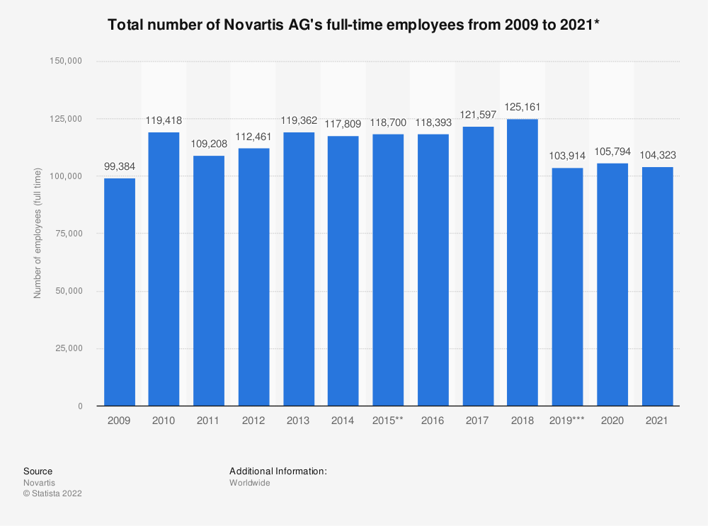 Statistic: Total number of Novartis AG's full-time employees from 2009 to 2018* | Statista