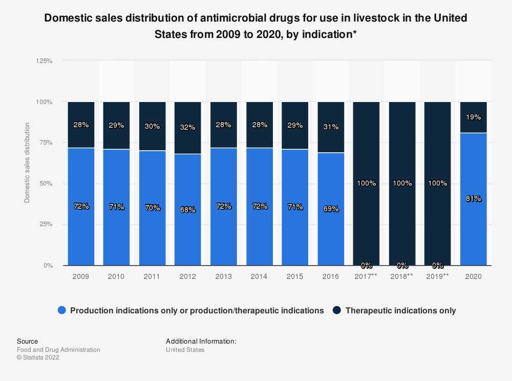 Statistic: Domestic sales distribution of antimicrobial drugs for use in livestock in the United States from 2009 to 2017, by indication* | Statista