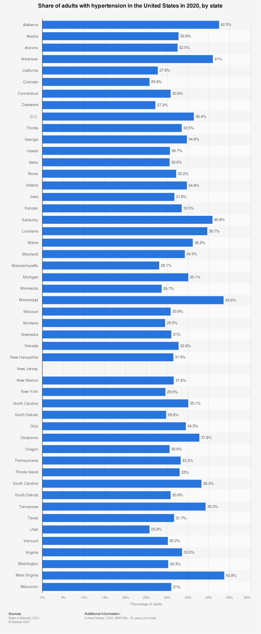 Statistic: Share of adults with hypertension in the United States in 2019, by state | Statista