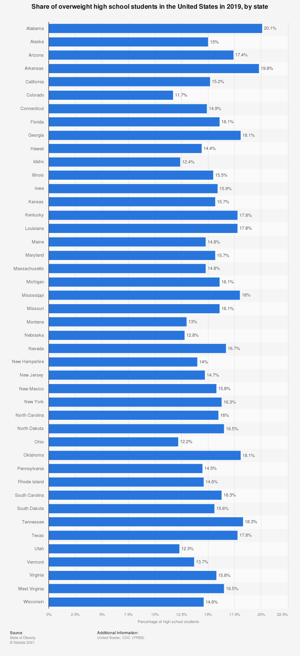 Statistic: Share of overweight high school students in the United States in 2019, by state   Statista