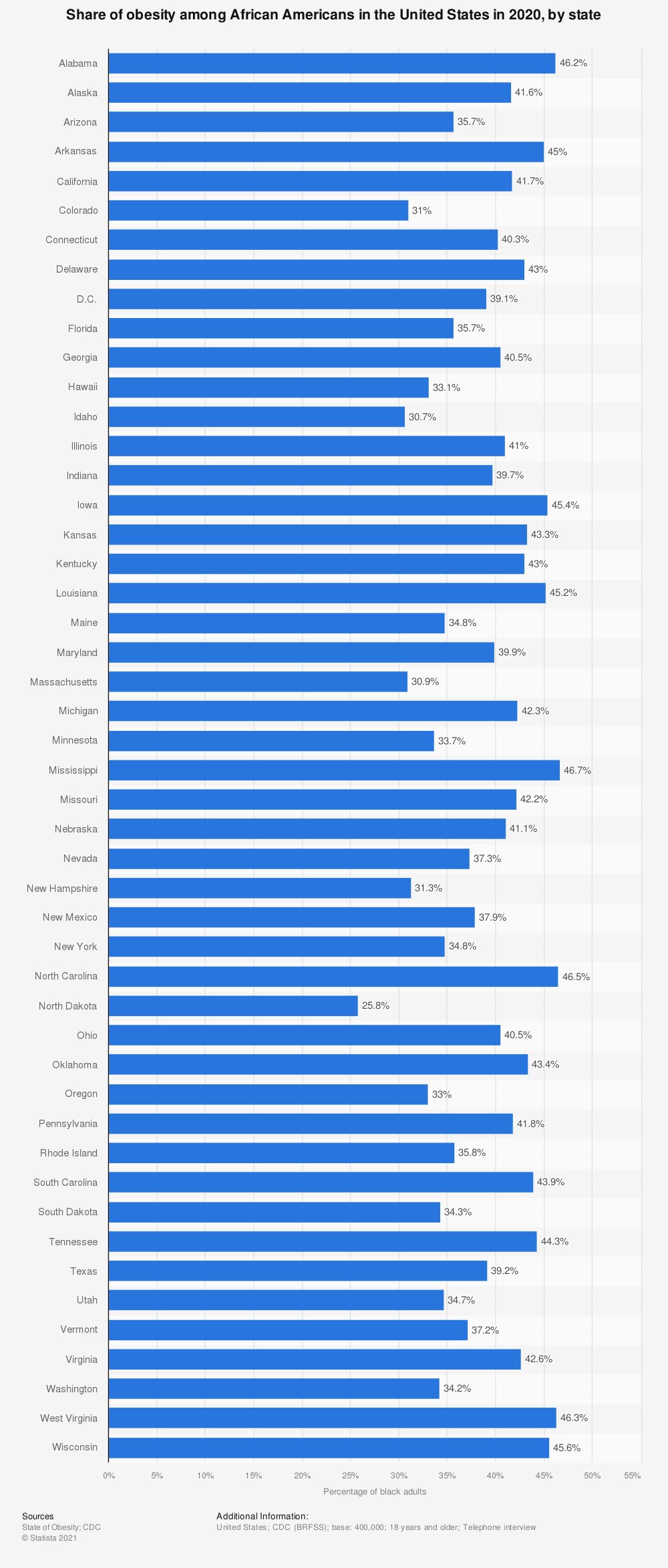 Statistic: Share of obesity among blacks in the United States in 2018, by state | Statista