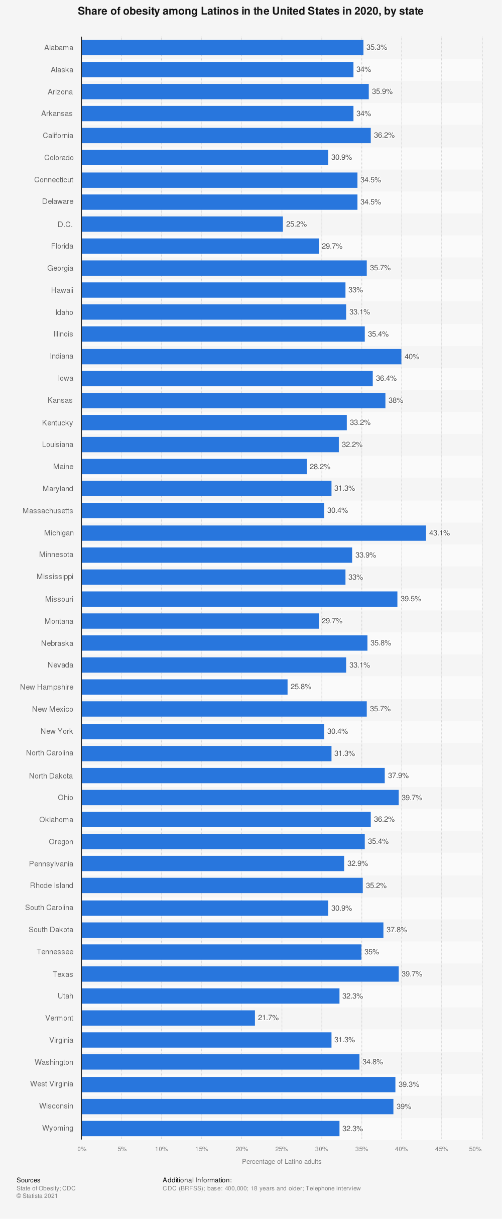 Statistic: Share of obesity among Latinos in the United States in 2018, by state | Statista