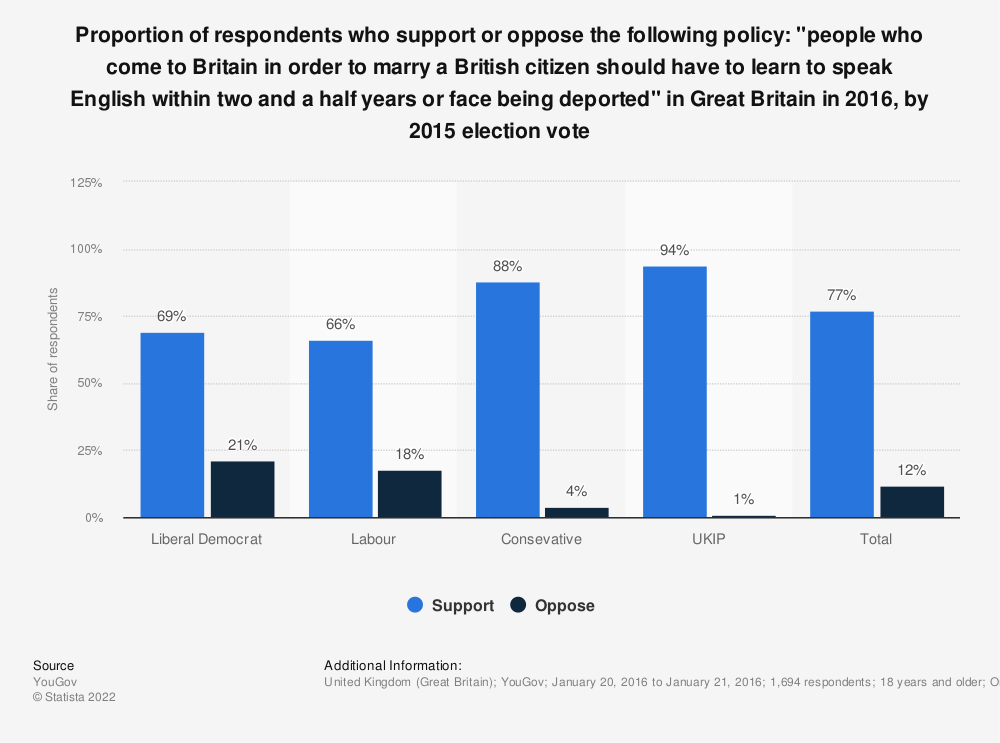 "Statistic: Proportion of respondents who support or oppose the following policy: ""people who come to Britain in order to marry a British citizen should have to learn to speak English within two and a half years or face being deported'' in Great Britain in 2016, by 2015 election vote 