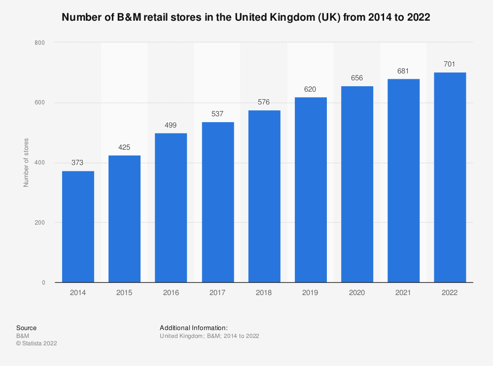 Statistic: Number of B&M retail stores in the United Kingdom (UK) from 2014 to 2018 | Statista