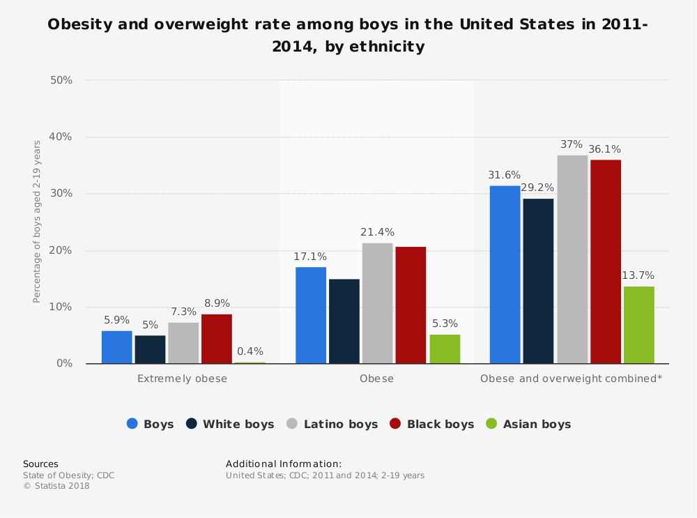 Statistic: Obesity and overweight rate among boys in the United States in 2011-2014, by ethnicity | Statista