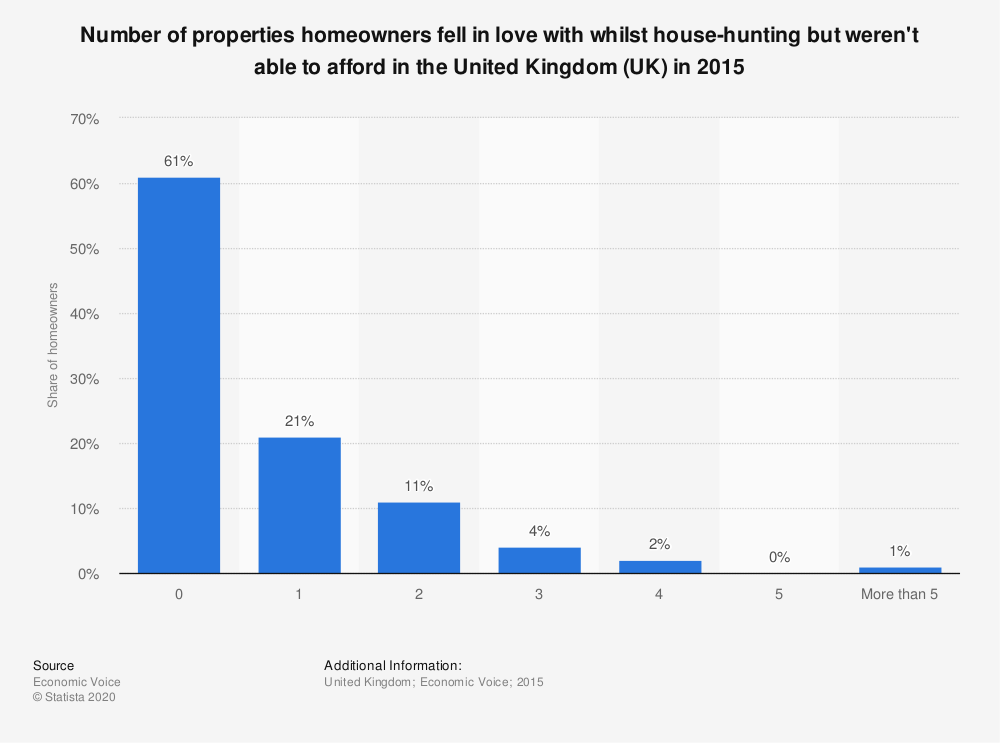 Statistic: Number of properties homeowners fell in love with whilst house-hunting but weren't able to afford in the United Kingdom (UK) in 2015 | Statista