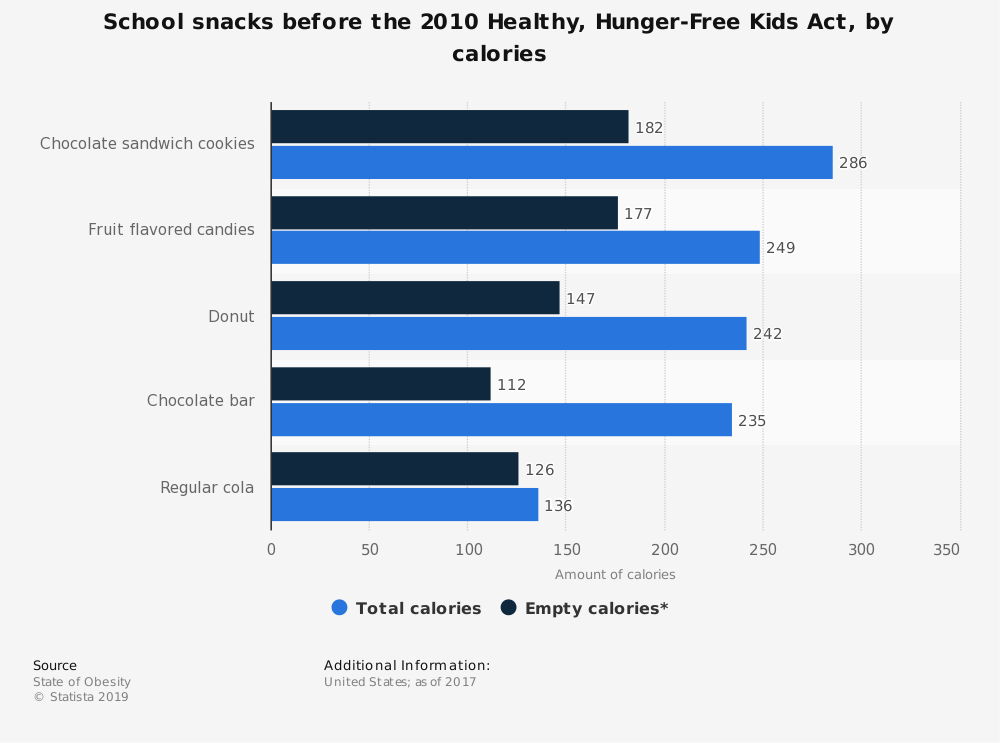 Statistic: School snacks before the 2010 Healthy, Hunger-Free Kids Act, by calories | Statista