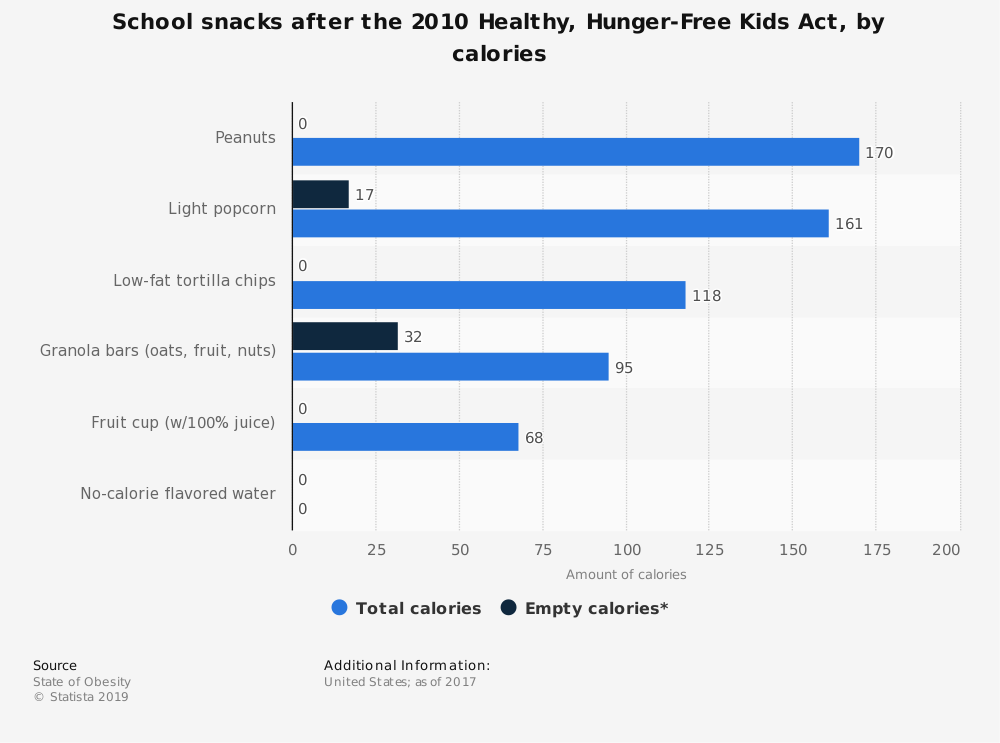 Statistic: School snacks after the 2010 Healthy, Hunger-Free Kids Act, by calories | Statista