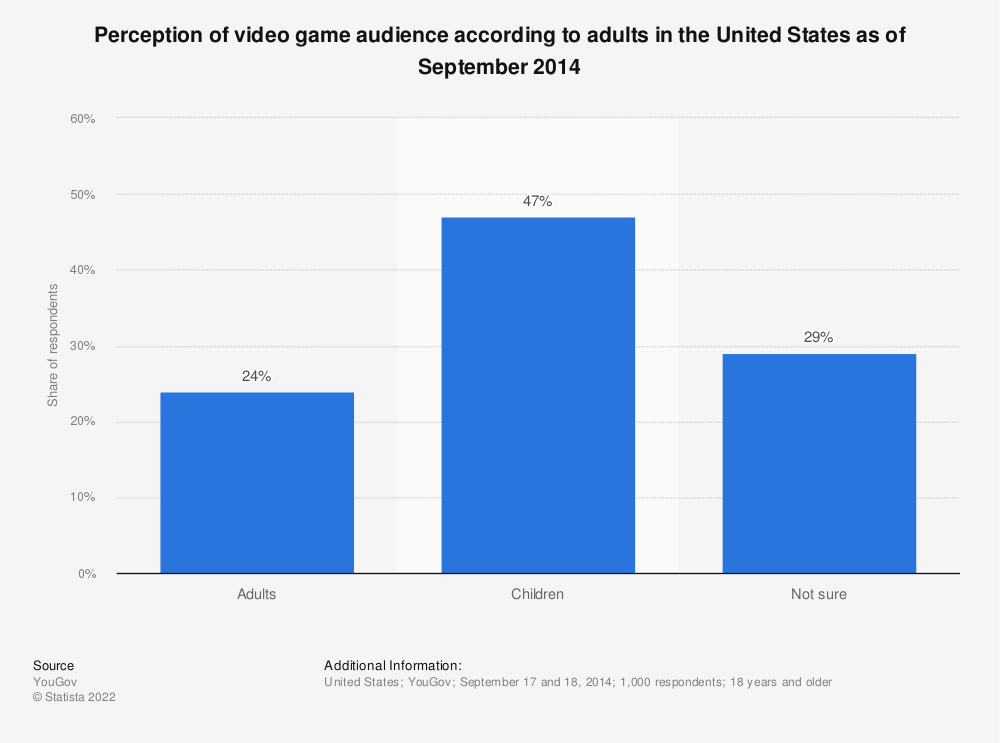 Statistic: Perception of video game audience according to adults in the United States as of September 2014 | Statista