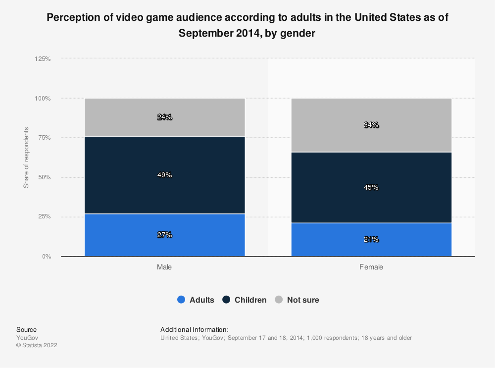 Statistic: Perception of video game audience according to adults in the United States as of September 2014, by gender | Statista