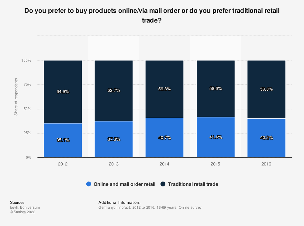 Statistic: Do you prefer to buy products online/via mail order or do you prefer traditional retail trade?  | Statista