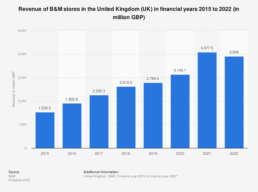 Statistic: Revenue of B&M stores in the United Kingdom (UK) in financial years 2015 to 2021 (in million GBP) | Statista