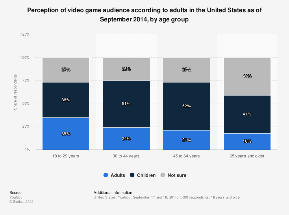 Statistic: Perception of video game audience according to adults in the United States as of September 2014, by age group | Statista