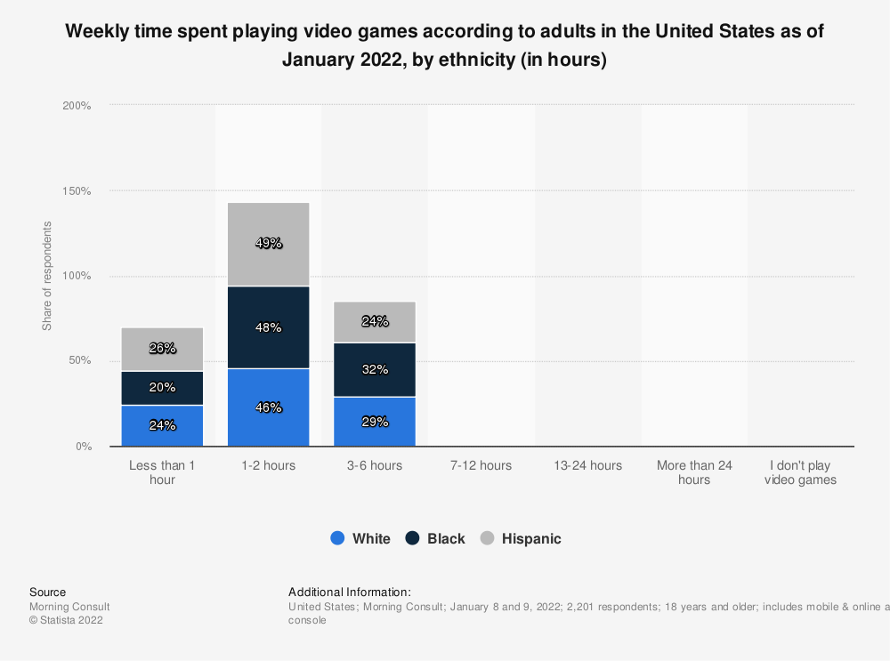 Statistic: Perception of video game audience according to adults in the United States as of September 2014, by ethnicity | Statista