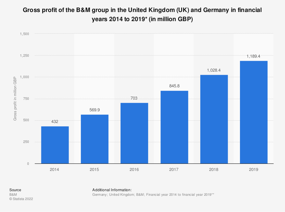 Statistic: Gross profit of the B&M group in the United Kingdom (UK) and Germany in financial years 2014 to 2018* (in million GBP) | Statista