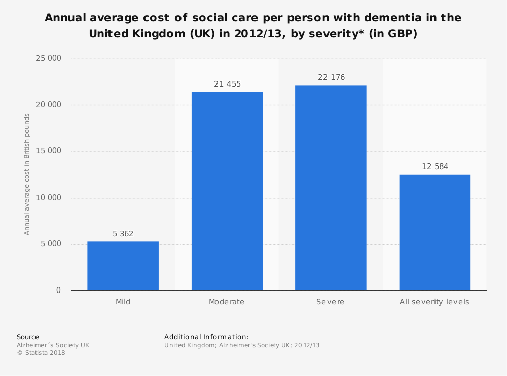 Statistic: Annual average cost of social care per person with dementia in the United Kingdom (UK) in 2012/13, by severity* (in GBP) | Statista