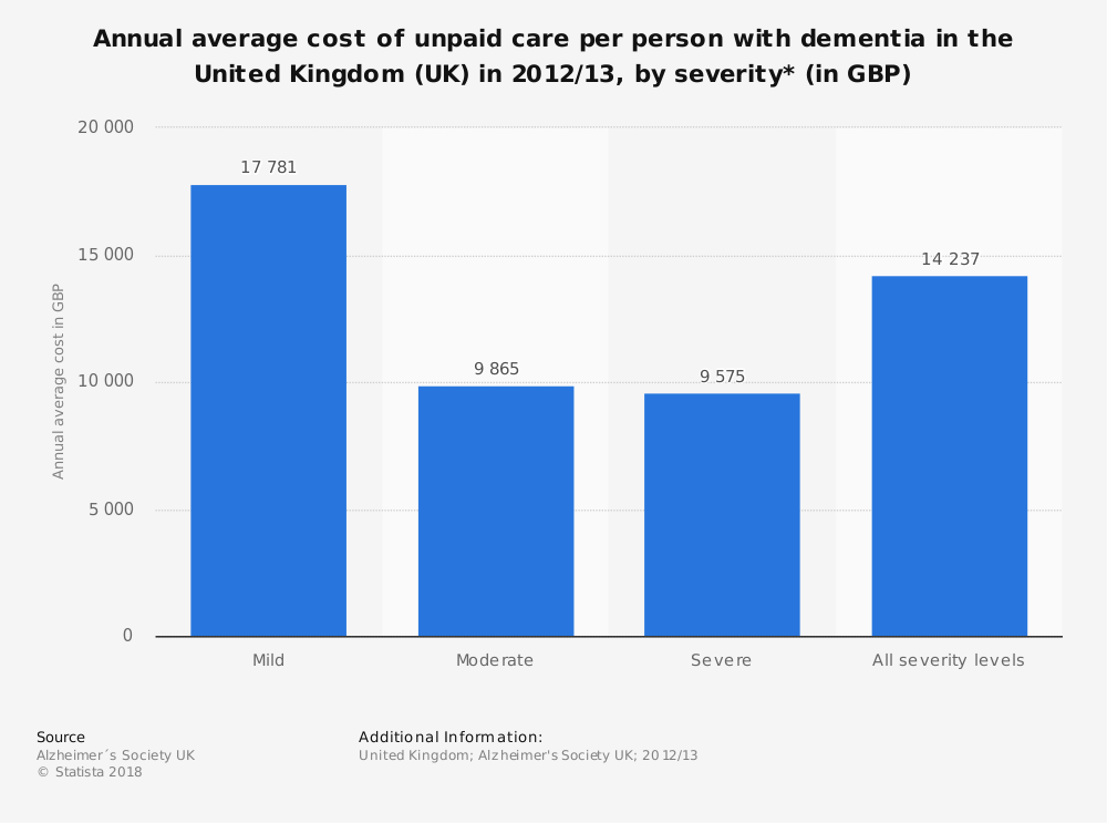 Statistic: Annual average cost of unpaid care per person with dementia in the United Kingdom (UK) in 2012/13, by severity* (in GBP) | Statista