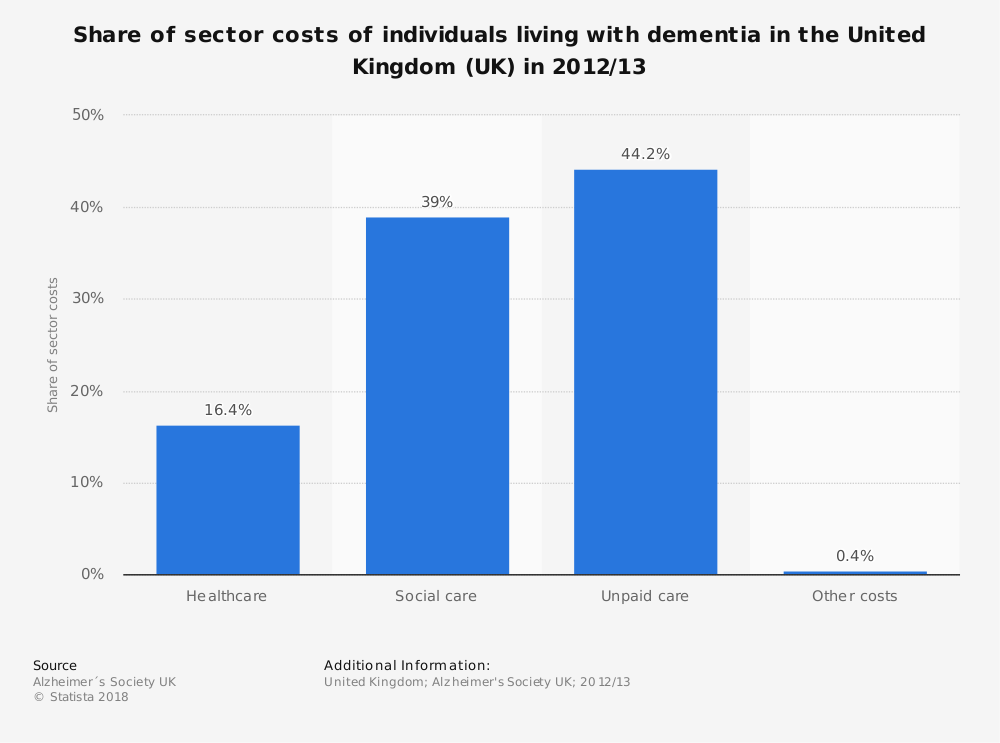 Statistic: Share of sector costs of individuals living with dementia in the United Kingdom (UK) in 2012/13 | Statista