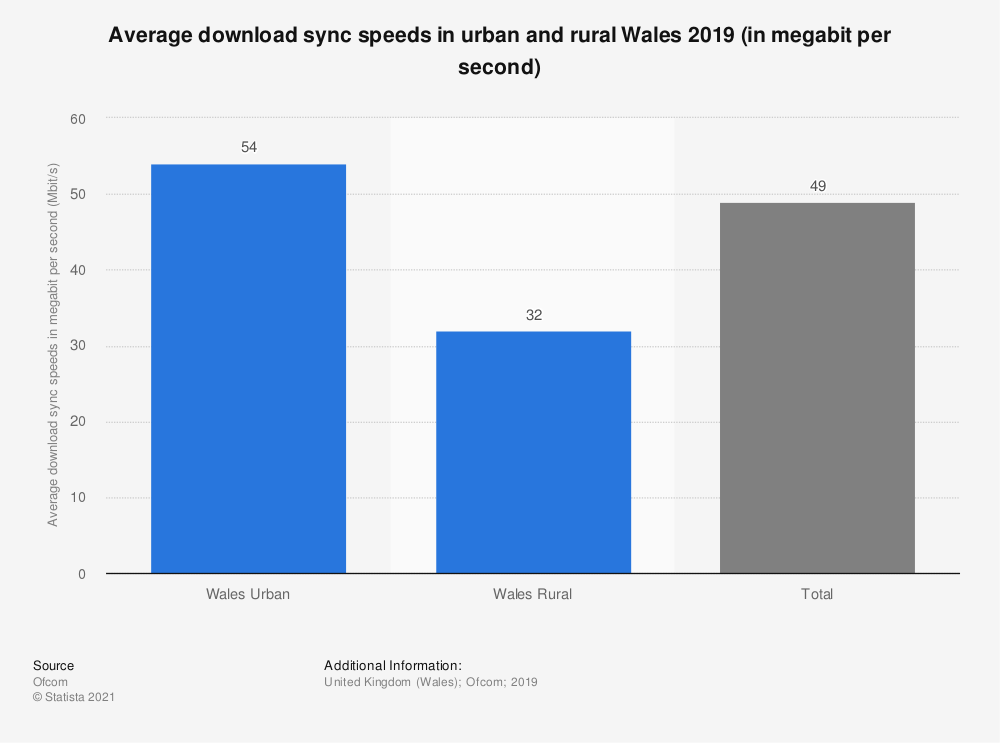 Statistic: Average download sync speeds in urban and rural Wales 2019 (in megabit per second) | Statista