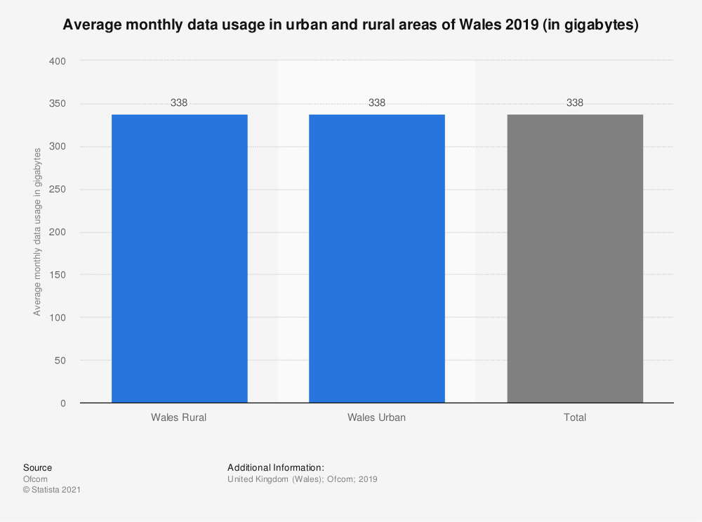 Statistic: Average monthly data usage in urban and rural areas of Wales 2019 (in gigabytes) | Statista
