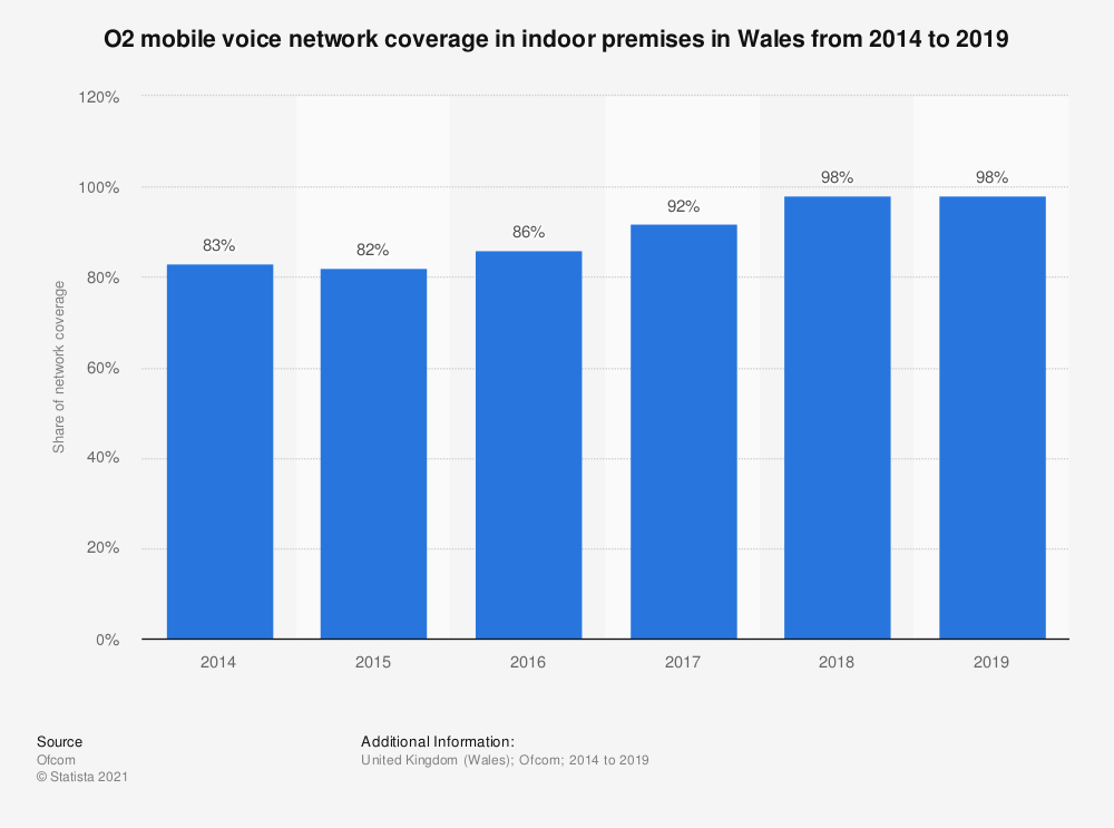 Statistic: O2 mobile voice network coverage in indoor premises in Wales from 2014 to 2019 | Statista