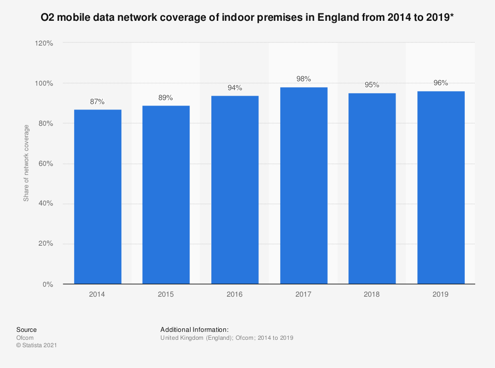 Statistic: O2 mobile data network coverage of indoor premises in England from 2014 to 2019* | Statista