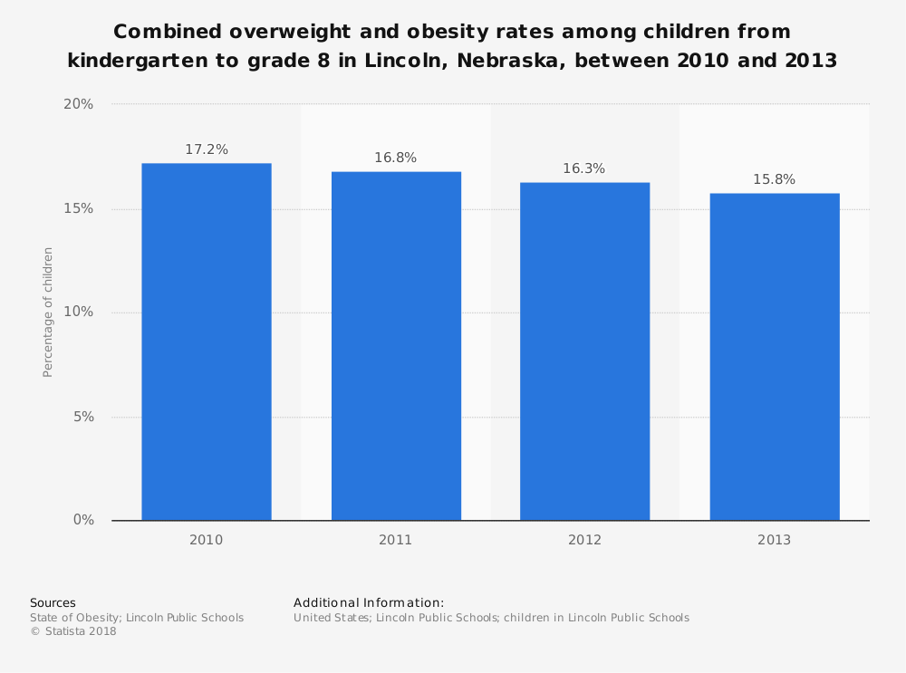 Statistic: Combined overweight and obesity rates among children from kindergarten to grade 8 in Lincoln, Nebraska, between 2010 and 2013 | Statista