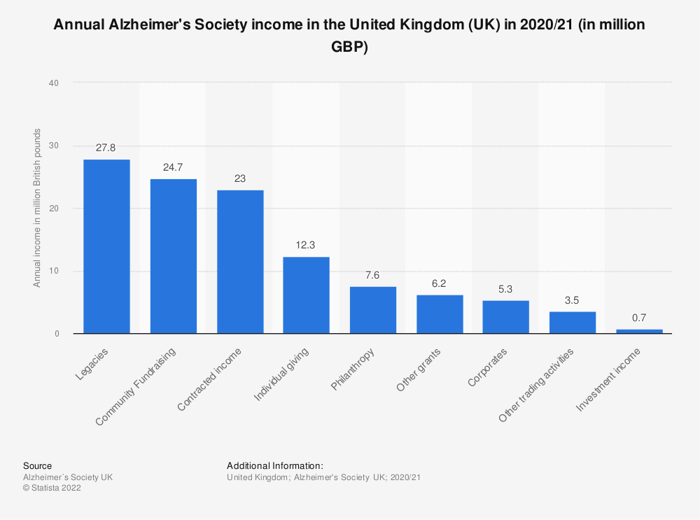 Statistic: Annual Alzheimer's Society income in the United Kingdom (UK) in 2018/19 (in million GBP) | Statista