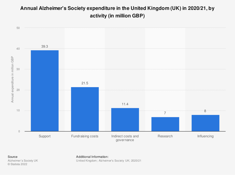 Statistic: Annual Alzheimer's Society expenditure in the United Kingdom (UK) in 2018/19, by activity (in million GBP) | Statista