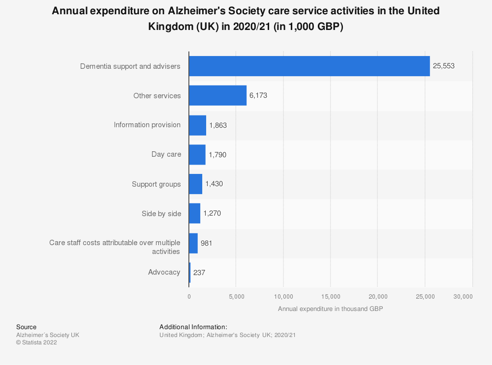 Statistic: Annual expenditure on Alzheimer's Society care service activities in the United Kingdom (UK) from financial year ending 2015 to 2017 (in 1,000 GBP) | Statista